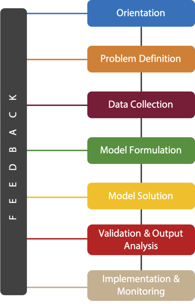 Operations Research Model